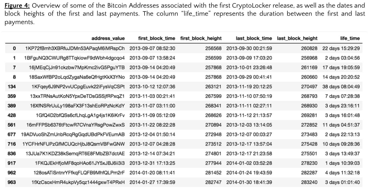 CryptoLocker_Fig4