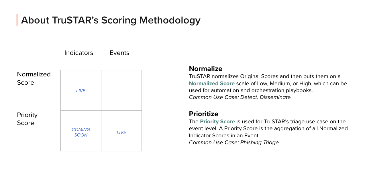 Scoring-Methodology-Slide