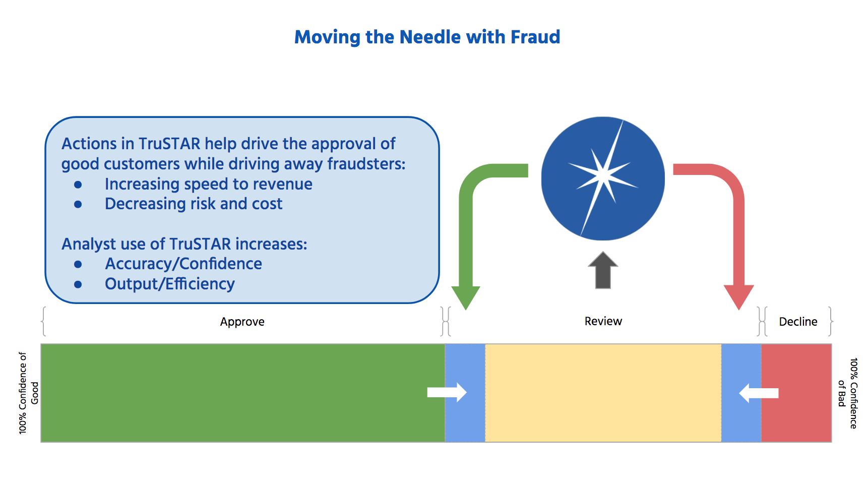 Get Better Fraud Data Enrichment with TruSTAR