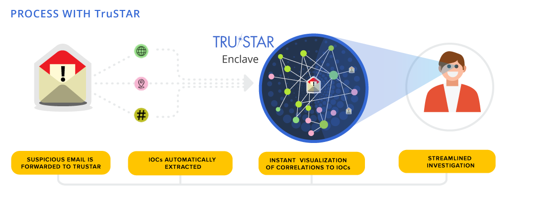 Phishing triage process with TruSTAR